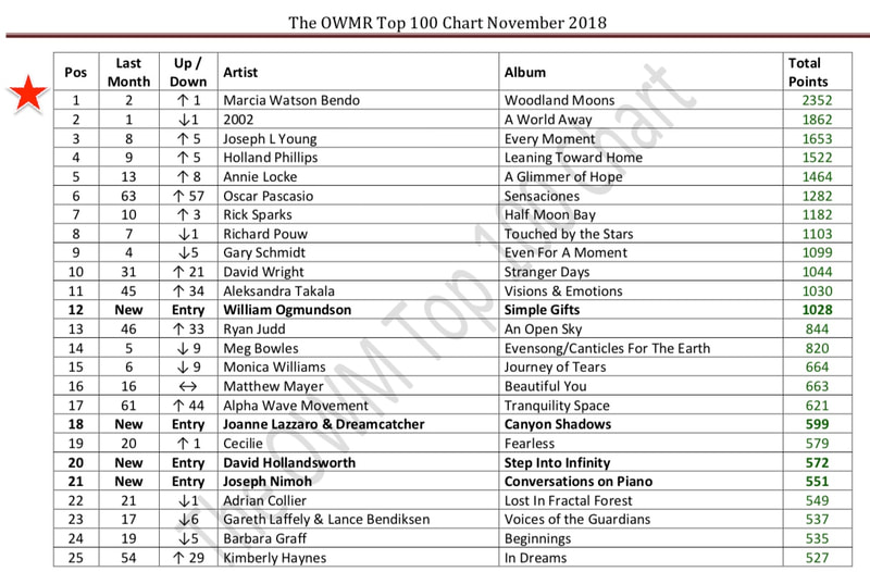 One World Music Chart